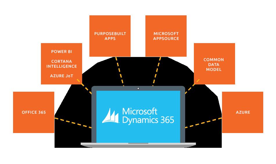 Microsoft Dynamics 365 Illuminance Solutions