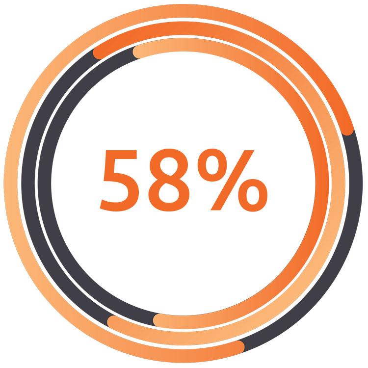 Statistics illuminance Solutions website 58 %
